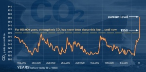 CO2 levels for last 650,000 years